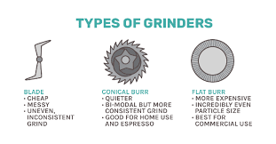 A burr grinder uses a pair of revolving burrs — a moving, grinding wheel — to grind the coffee beans between two plates. Best Coffee Grinder 7 Incredible Burr Grinders 2021 Update
