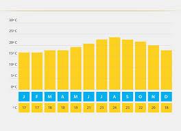 Tenerife Weather Chart Tenerife Average Temperatures