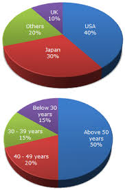 Pie Chart Of Population In India Pie Charts Data Interpretation Questions And Answers