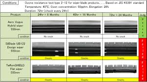 napa wiper blade replacement chart silicone wiper blades