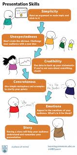 interesting poster featuring presentation skills you should know  presentation skills