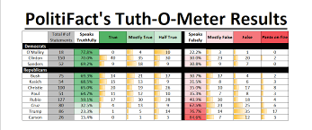 Presidential Candidates Politifact Ratings In Excel Oc