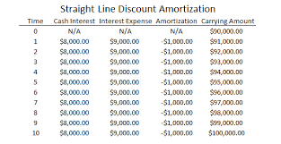 amortizing bond discount what are the difference between annual straight line amortization vs