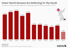 In Charts North Korea The Globalist