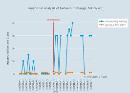 Functional Analysis Of Behaviour Change Niki Ward Line