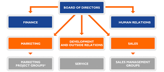 British Airways Organisational Chart 8 Critical Change Management Models To Evolve And Survive