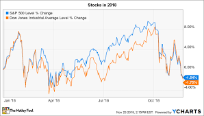 3 Things To Watch In The Stock Market This Week The Motley