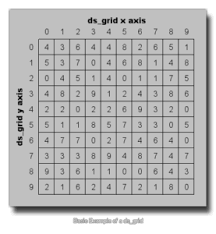 Gamemaker Tutorial Simple Embedded Database Using Grid Data Structure