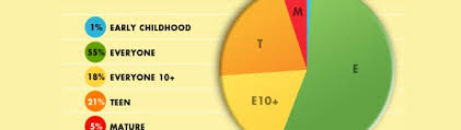 Esrb Chart 5 Of Games Released In Us During 2010 Were