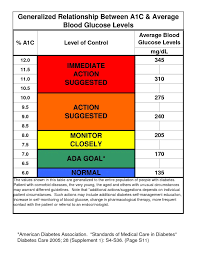 Pin By Linda Townsend On Health A1c Levels Blood Glucose