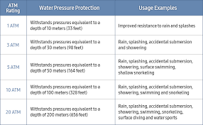 Ip Water Resistance Chart Can You Swim With Your Wearable These Water Resistance