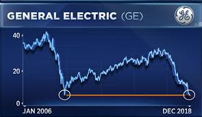 Pre Market Charts Stocks The Man Who Called Ge To 6 66 Now Sees This Ahead