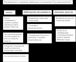 Отчет по производственной практике жкх в администрации Отчет по практике в администрации сельского