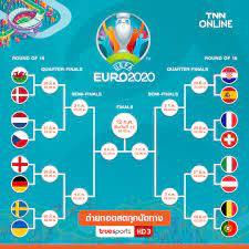 ยูโร2020เม้าท์รายวัน : 8 ทีมที่จะทะลุเข้ารอบก่อนรองฯมีดังนี้....?