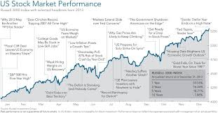 Uk Stock Market History Chart Miss Preston An Official Heat For