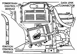 where is the obd port on my 1995 dodge ram fixya where is the obd port on a 1999 dodge ram 1500 4wd