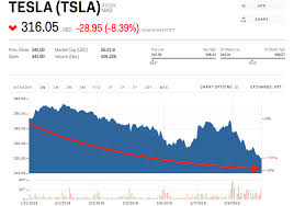 Tesla Stock Quote Amazing Tesla Is Plummeting As It Continues To 'wade Through The Weeds