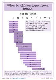Speech Sound Development Chart Printable Handout By Tailor