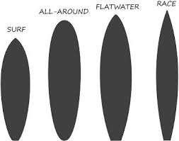 Paddle Board Size Chart Buyers Guide What Do I Need To Know About Sup 2019