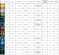 Useful Top 40 Cryptocurrency Quick Info Chart Customizable