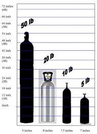 Gas Bottle Nitrogen Gas Bottle Sizes