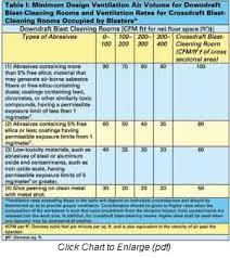 Blast Cabinet Media Chart How To Create An Abrasive Air Blast Room Norton