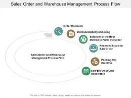 Warehouse Management Process Flow Chart Ppt Sales Order And Warehouse Management Process Flow Ppt
