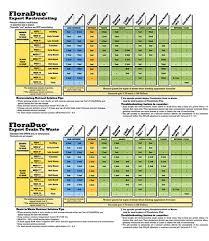 Bio Oregon Feed Chart Lumpu
