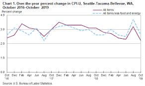 Consumer Price Index Seattle Area October 2019 Western