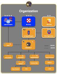 Netcom Org Chart File Organizational Chart Png Wikipedia