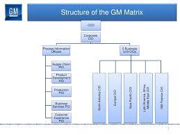 General Motors Organizational Chart 2018 General Motors And Outsourcing Custom Paper Example