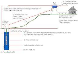 Submersible Well Pump Sizing Chart Pump Sizing Calculator Mini Split Sizing Calculator
