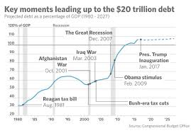 National Debt By President Chart How Much Each U S President Has Contributed To The National