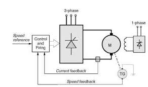 thyristor d c drives general motors and drives schematic diagram of speed controlled d c motor drive