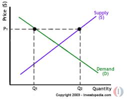 Economics Blog Igcse Gceo Level Notes Demand And Supply