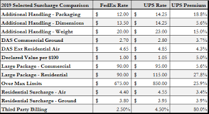 Ups Pricing Chart In Depth The 2019 Ups Fedex Gris Ljm Group