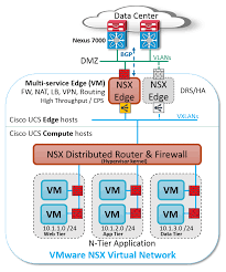 Seven reasons VMware NSX, Cisco UCS and Nexus are orders of ...