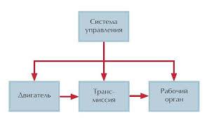 Реферат книги Деревья эволюции Анализ технической информации и  Модель технической системы по Г С Альтшуллеру