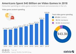 Chart Americans Spent 43 Billion On Video Games In 2018
