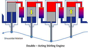 the stirling engine double acting stirling engine