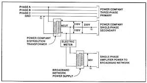 utility poles the following sketch illustrates a typical wiring diagram for a metered catv broadband network power supply
