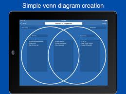 easy venn diagram maker venn diagram maker easy venn diagrams on the app store