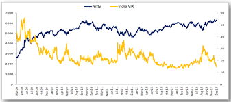 India Vix Vs Nifty Chart Trading India Vix Simplified Z Connect By Zerodha Z