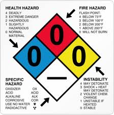 Dot Hazardous Materials Table Hazardous Materials Table 49 Cfr 172 101 Dot Csa Insights