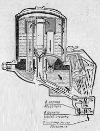 Система смазки двигателя ЗИЛ Система смазки Двигатель  Схема работы масляных фильтров двигателя ЗИЛ 130