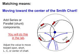 Impedance Matching Using Smith Chart Rfelectronics