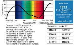 Kelvin To Nm Chart Gam Lighting Equipment For Architectural Specialty