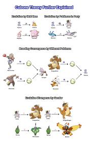 Pokemon Evolve Chart Astonishing How To All Evolution Lines