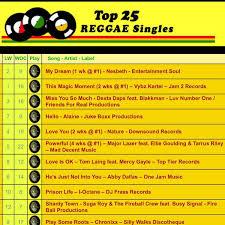 My Dream Chart Nesbeth My Dream 1 On Reggae Chart Teamnesbeth