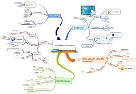 8 tips for ensuring interview success using mind mapping interview preparation imindmap